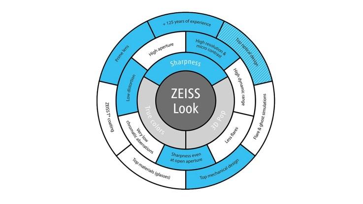 The Zeiss Look wheel