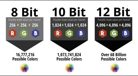 8-bit vs 10-bit vs 12-bit