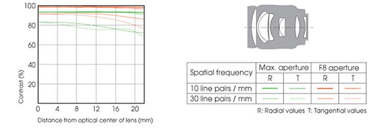 Sony 135mm f/2.8 (T4.5) STF