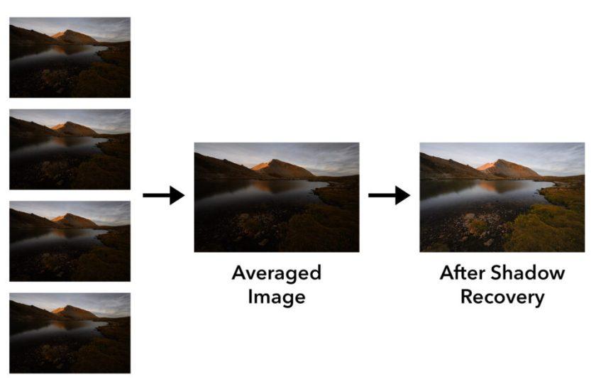 Image Averaging HDR AHDR Diagram