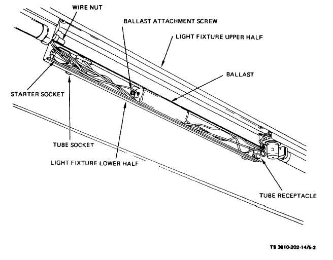 Figure 5-2. Fluorescent Lamp Ballast