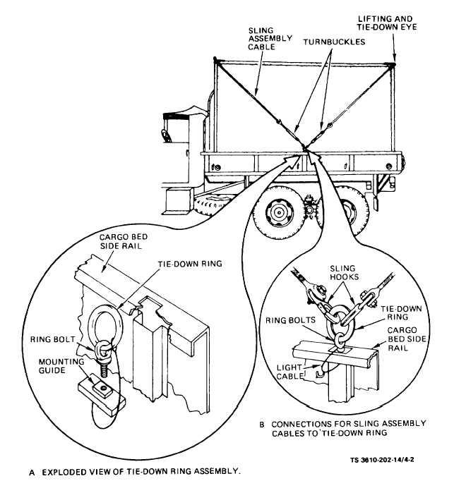 Figure 4-2. Rigging Instructions for Transportation of