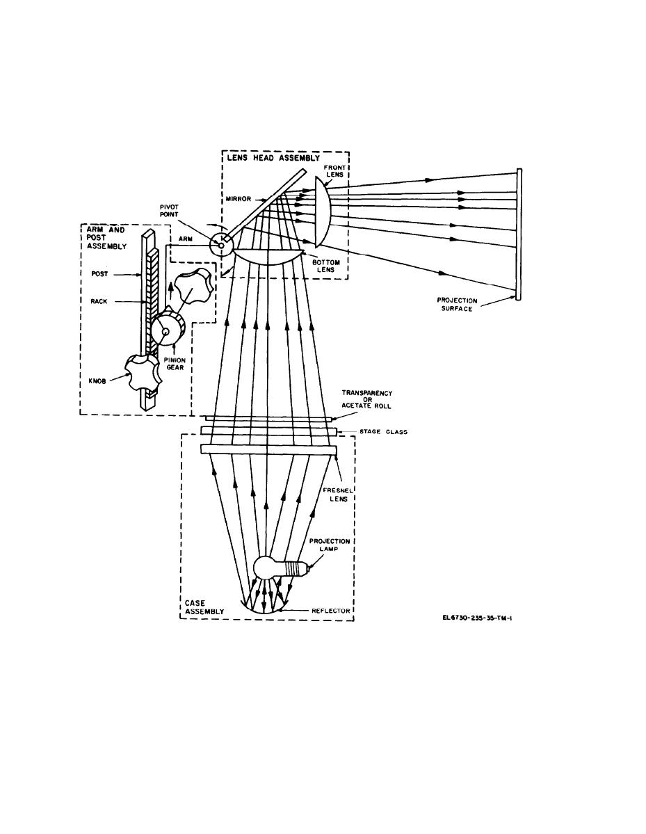 Figure 2-1. Projector, optical-mechanical schematic diagram.