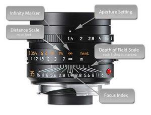 完美發揮鏡頭能力與hyperfocal distance