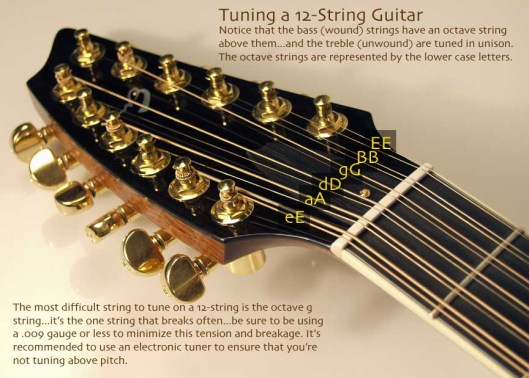 This Page Standard Guitar Tuning Guitar String Notes Tuning Diagram