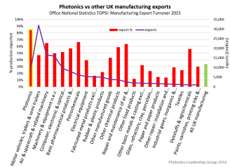 Photonics export contribution relative to the rest of UK manufacturing