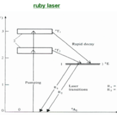 Energy Level Diagram For Aluminum Wired Home Network Lasers - Cleanenergywiki