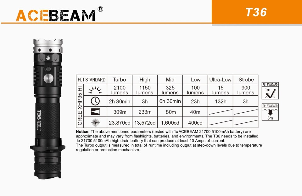 acebeam t36 outputs