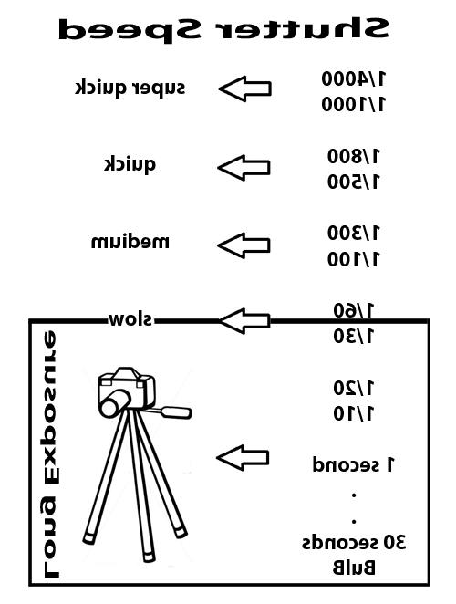 Shutter speed definition photo