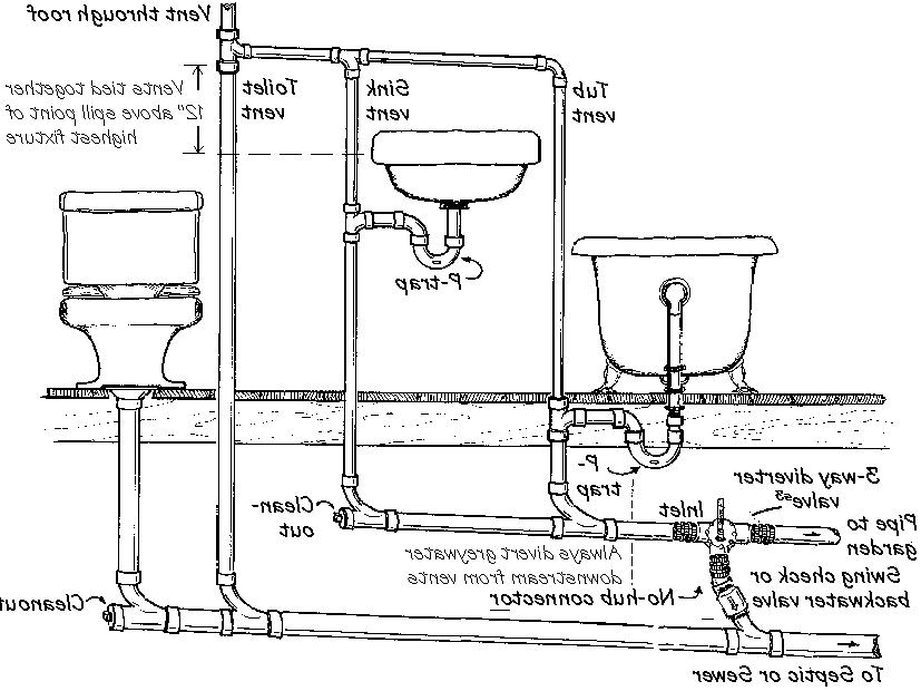 Toilet Venting Diagrams. Diagrams. Wiring Diagram Gallery