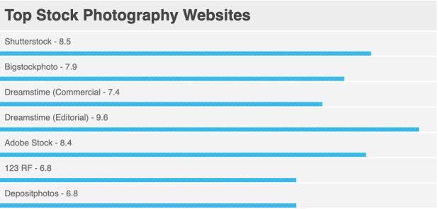 top stock photography websites