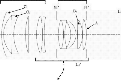 The latest lens patents from Canon, Pentax and Sony