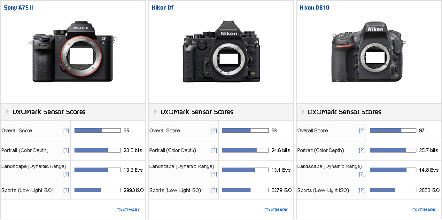 Sony A7s II camera tested at DxOMark (compared to Nikon Df