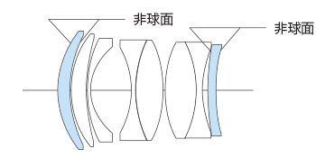 Voigtlander NOKTON 40mm f/1.2 Aspherical lens for E-mount