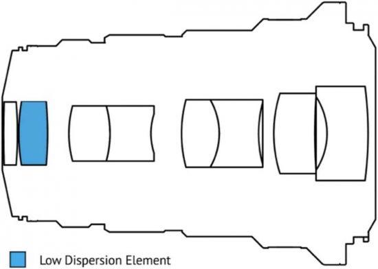 Venus Optics Laowa 25mm f/2.8 2.5-5X Ultra Macro lens now