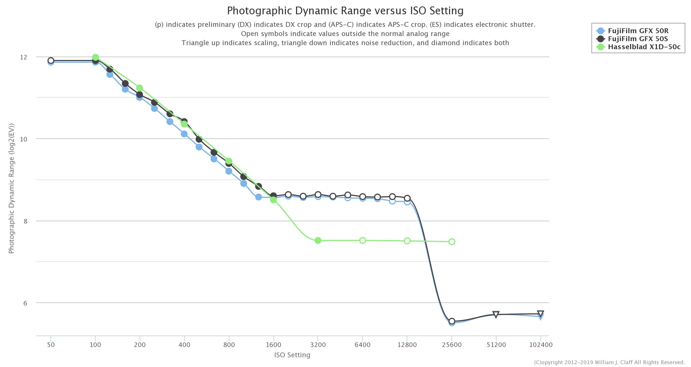 New sensor test data at PhotonsToPhotos: Fuji GFX50R vs