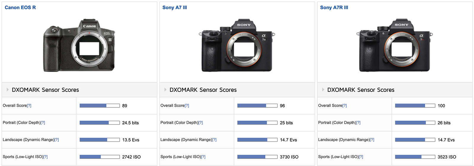 Canon EOS R camera tested at DxOMark (compared with Nikon