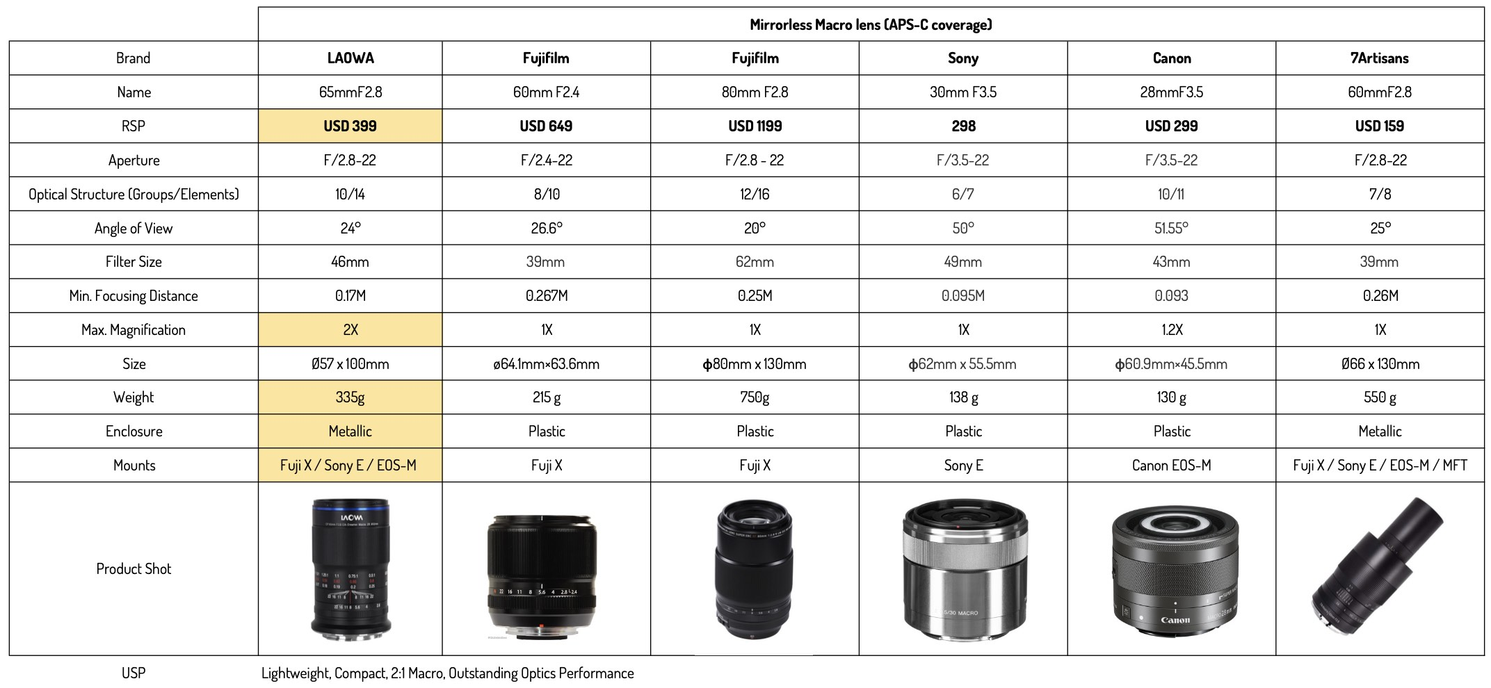 Venus Optics announces the availability and pricing of