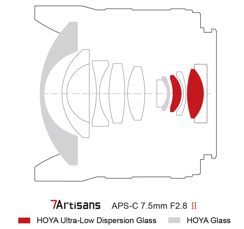7artisans 7.5mm f/2.8 II fisheye lens for Sony E, Fuji X
