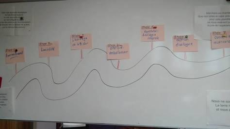 Un processus en 7 étpaes