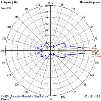 CM4251 Parabolic + 4-Wire FBmod