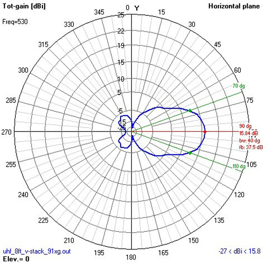 4 Bay Antenna Question