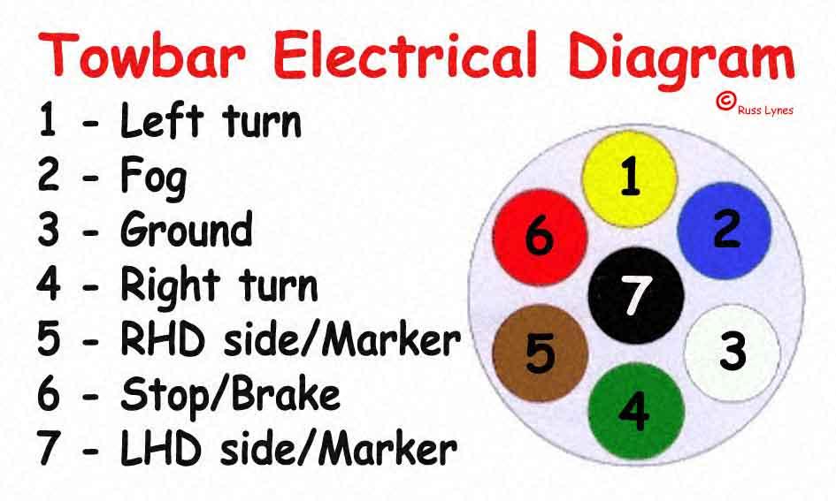 12s trailer socket wiring diagram efcaviation com uv10 wiring diagram manual Light Switch Wiring Diagram