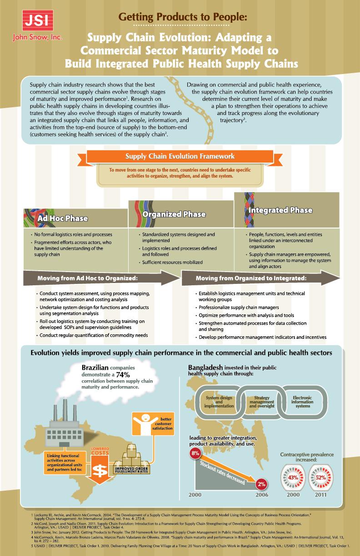 Infographics Results John Snow Inc