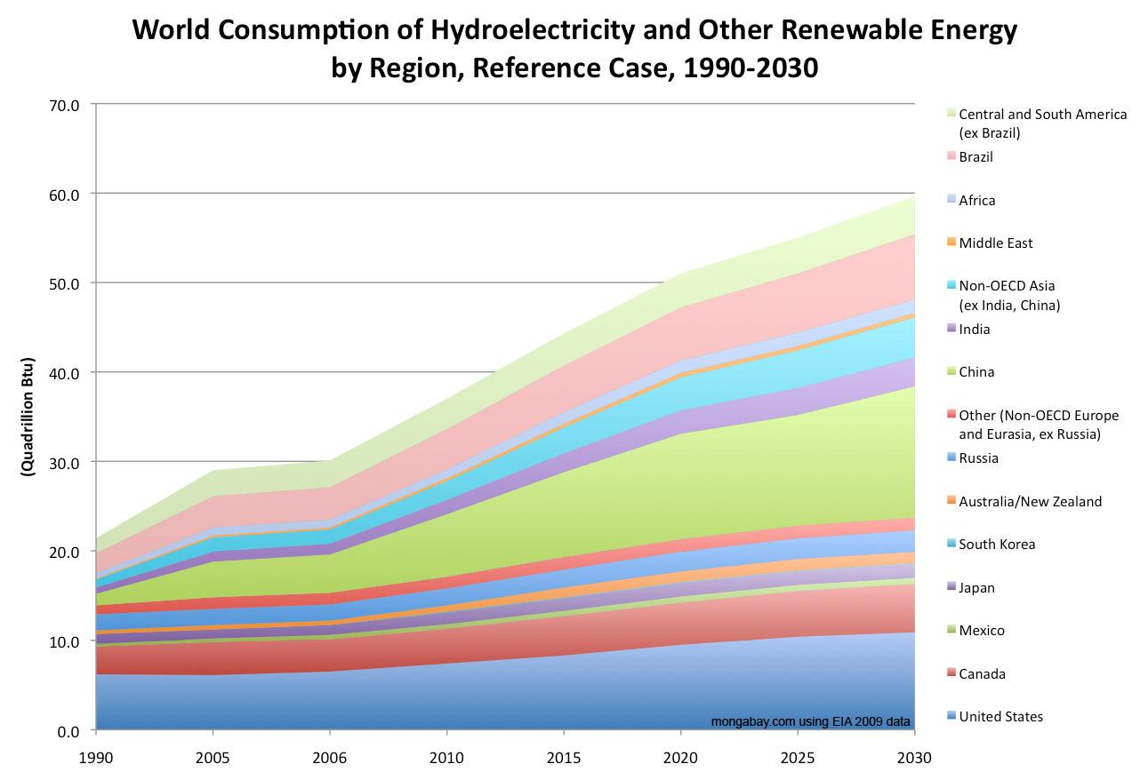 Alternative Energy Alternative Energy Usage By Country