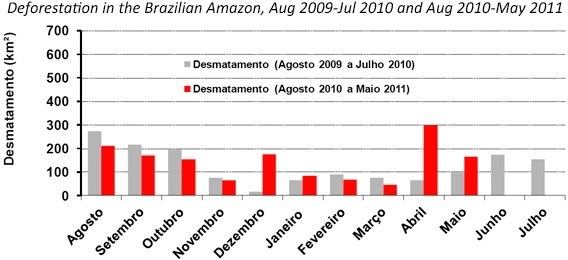 Deforestation in the Brazilian Amazon from August 2009-May 2011