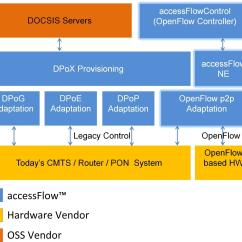 Block Diagram Reduction Examples And Solutions Of The Left Eye Oliver To Demonstrate Worlds First Sdn Enabled Docsis