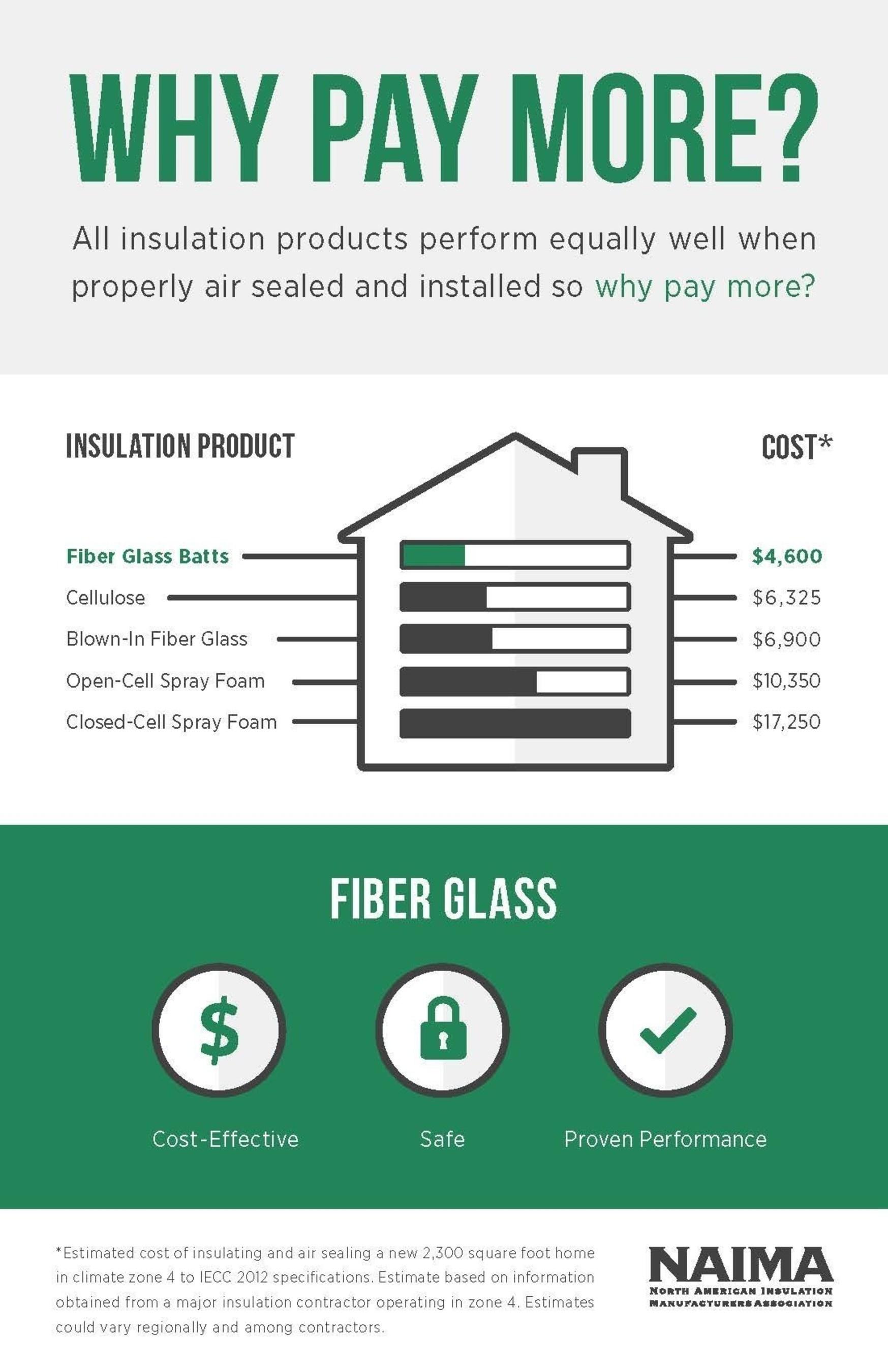 Green Fiber Cellulose Insulation : green, fiber, cellulose, insulation, Report:, Insulation, Materials, Perform, Equally, Properly, Installed