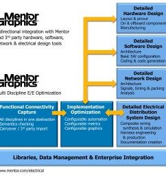 new tools from mentor graphics delivering integrated electrical electronic software systems engineering capability for [ 2700 x 2612 Pixel ]