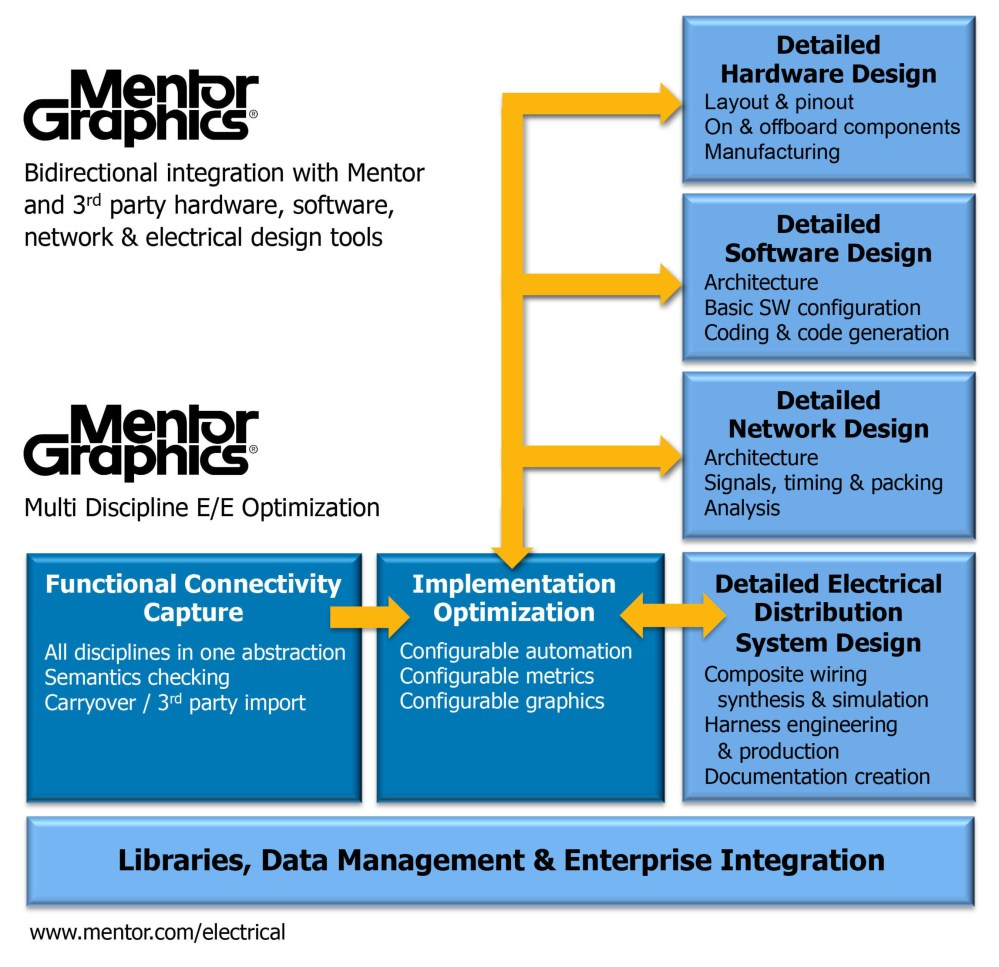 medium resolution of new tools from mentor graphics delivering integrated electrical electronic software systems engineering capability for