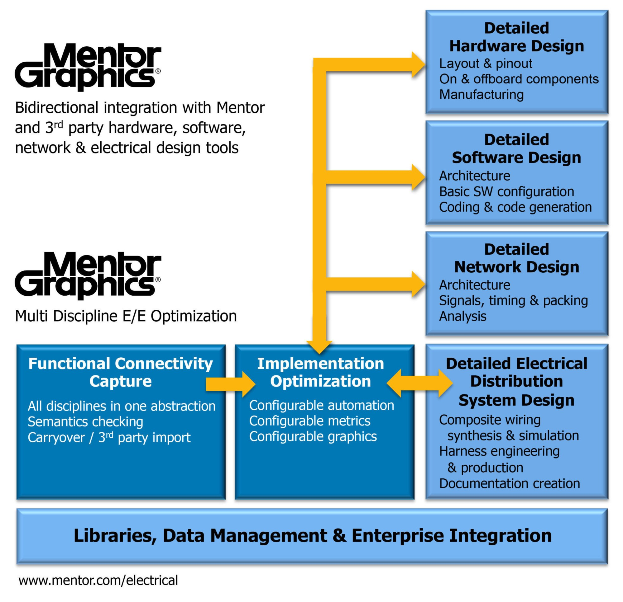hight resolution of new tools from mentor graphics delivering integrated electrical electronic software systems engineering capability for