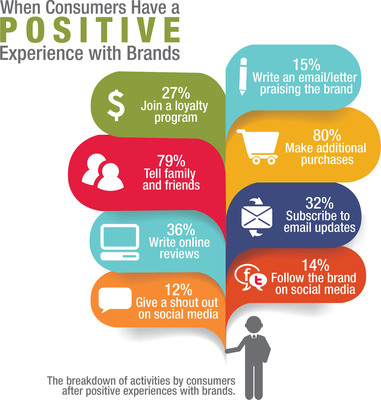 ACCENT Marketing Survey Nearly 90 Percent Of Consumers