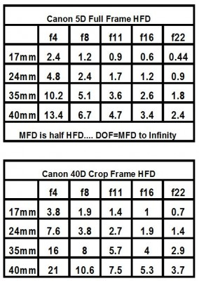 Canon 17-40L Hyperfocal app for Crop and Full Frame bodies