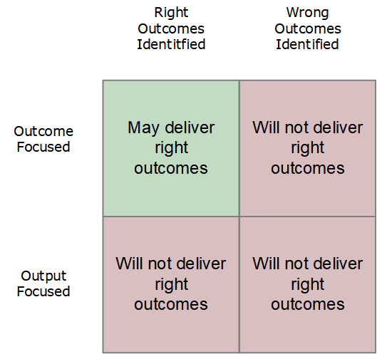 outcome vs output - with selection of outcomes