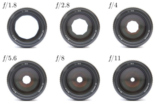 https://de.wikipedia.org/wiki/Fotografische_Blende#/media/File:Lenses_with_different_apetures.jpg