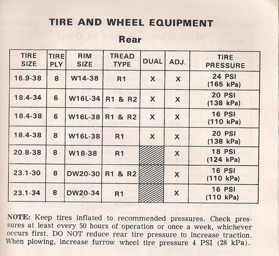 Tyre air pressure conversion table chart - Atmospheric pressure conversion table ...