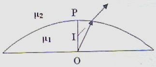 Physicsplus: Questions (MCQ) on Refraction at Spherical