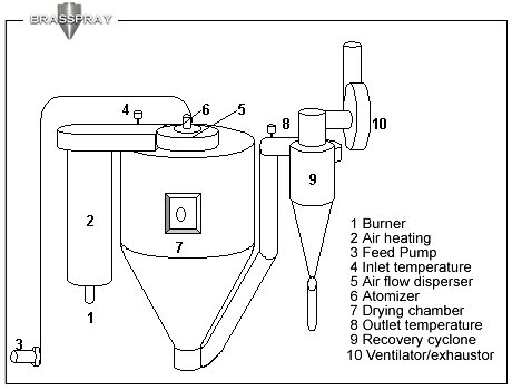 spray drying: VIEW OF OURS SPRAY DRYERS