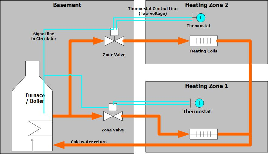 The Dabbler Handyman Repairing A Heating System Zone Valve
