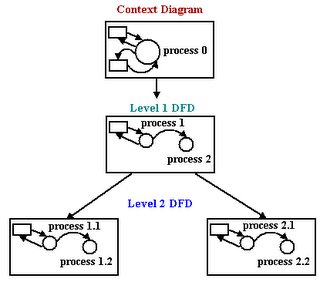 I'm Tang Ching Shan: Data Flow Diagram1