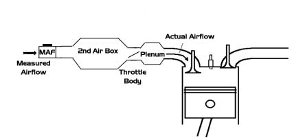 Primary Secondary Piping Diagram, Primary, Free Engine