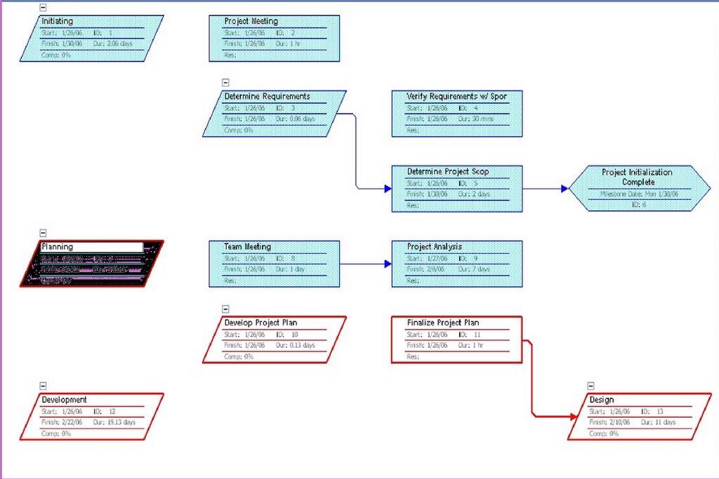 MIS 419 Blog Critical Path