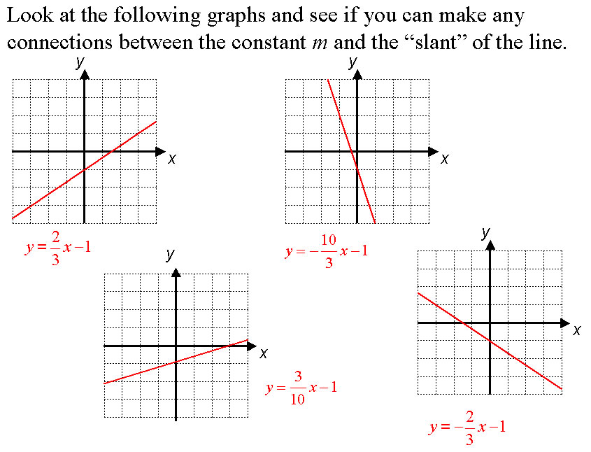 Introductory Algebra: Graphing Linear Equations 3.4