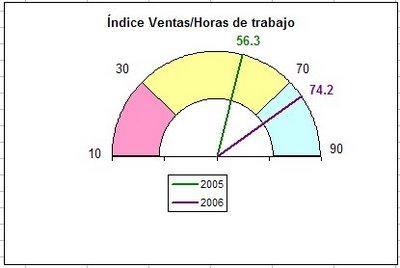 Grafico tipo velocimetro en Excel