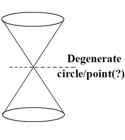Introduction To Conic Sections. Conic Sections Conics