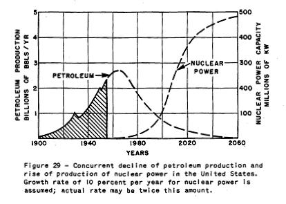 Peak Oil Debunked: 118. HUBBERT'S NUCLEAR FUTURE